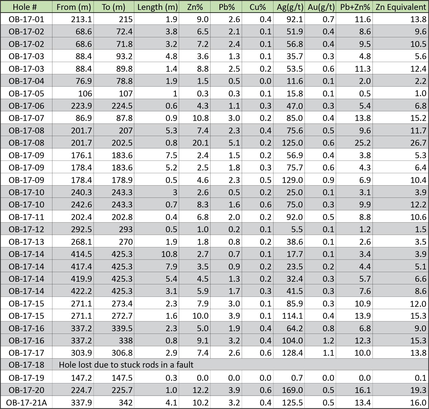 assay summary table
